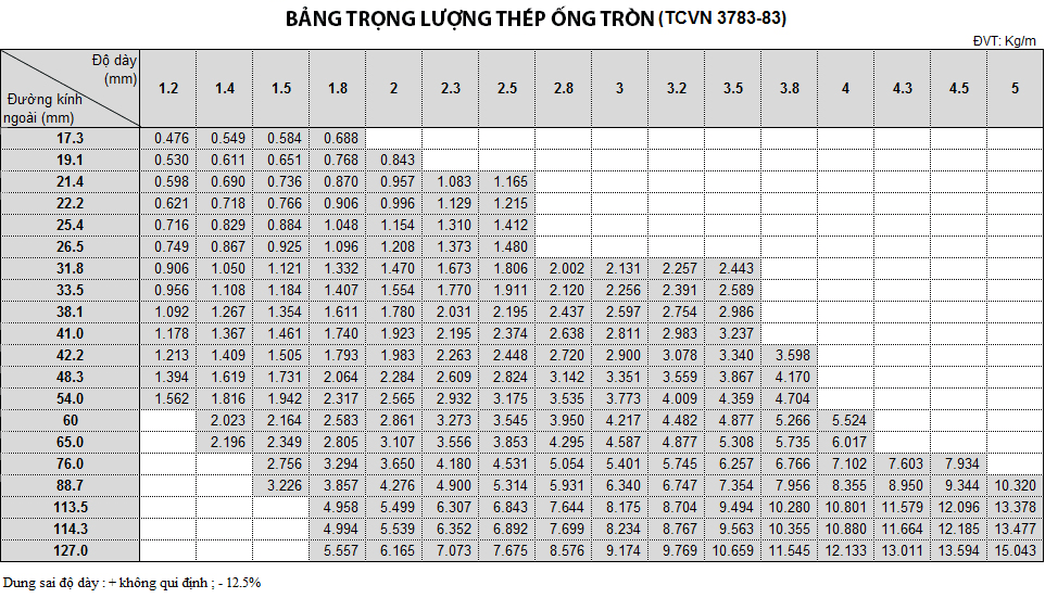 Bảng tra trọng lượng thép hộp